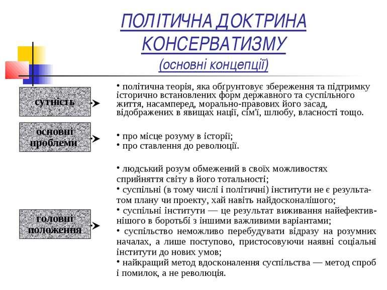 ПОЛІТИЧНА ДОКТРИНА КОНСЕРВАТИЗМУ (основні концепції) політична теорія, яка об...