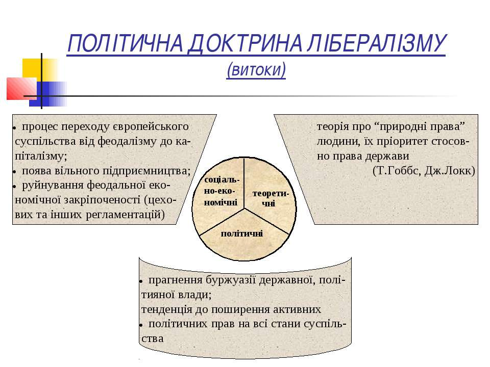 ПОЛІТИЧНА ДОКТРИНА ЛІБЕРАЛІЗМУ (витоки) прагнення буржуазії державної, полі- ...