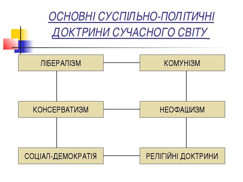 ОСНОВНІ СУСПІЛЬНО-ПОЛІТИЧНІ ДОКТРИНИ СУЧАСНОГО СВІТУ