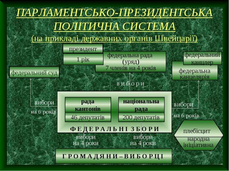 ПАРЛАМЕНТСЬКО-ПРЕЗИДЕНТСЬКА ПОЛІТИЧНА СИСТЕМА (на прикладі державних органів ...