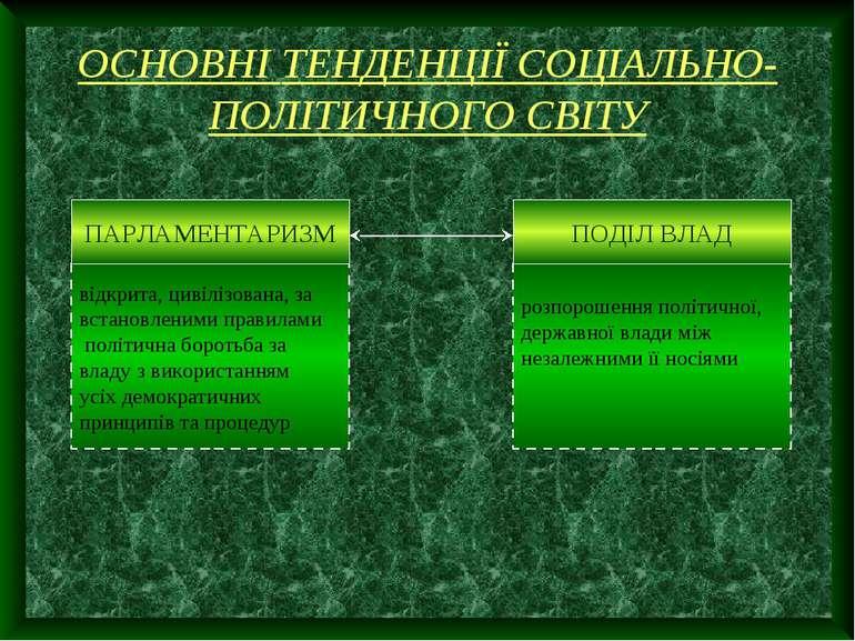 ОСНОВНІ ТЕНДЕНЦІЇ СОЦІАЛЬНО-ПОЛІТИЧНОГО СВІТУ