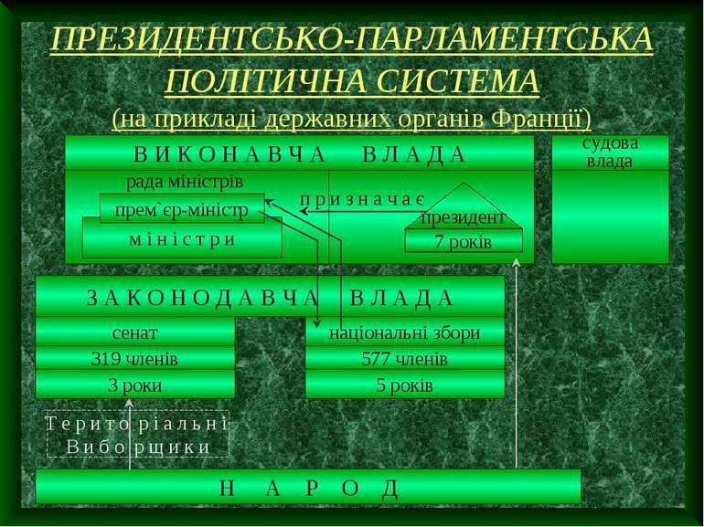 ПРЕЗИДЕНТСЬКО-ПАРЛАМЕНТСЬКА ПОЛІТИЧНА СИСТЕМА (на прикладі державних органів ...