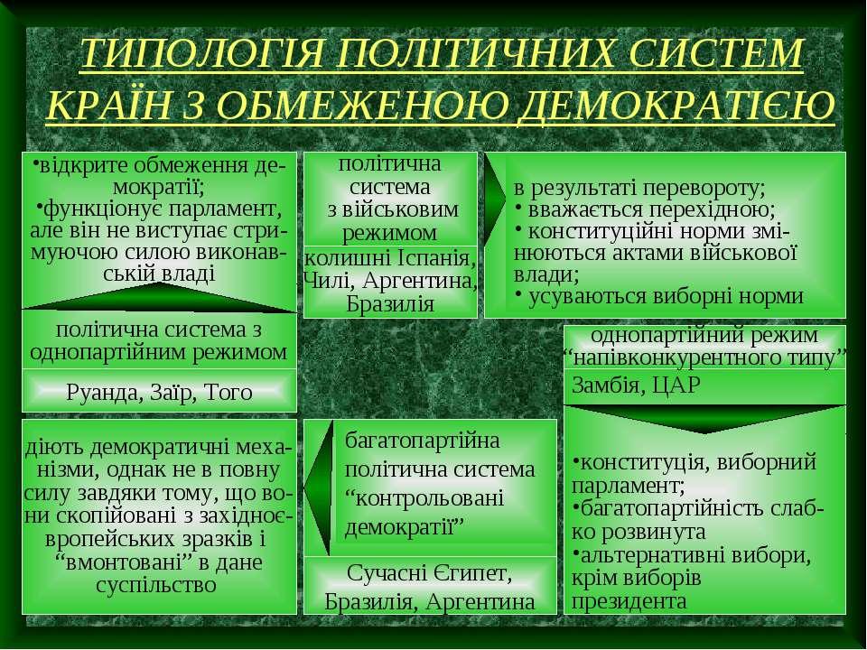 ТИПОЛОГІЯ ПОЛІТИЧНИХ СИСТЕМ КРАЇН З ОБМЕЖЕНОЮ ДЕМОКРАТІЄЮ