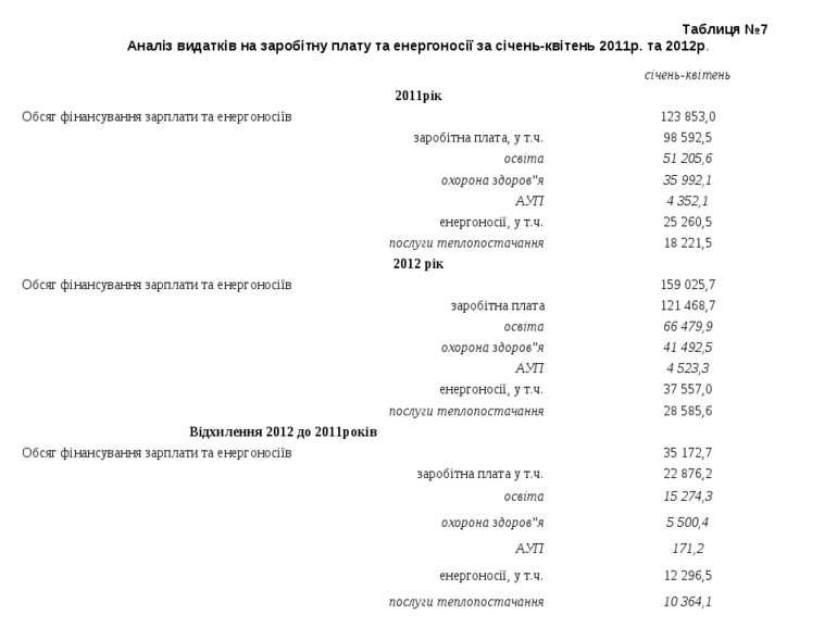 Таблиця №7 Аналіз видатків на заробітну плату та енергоносії за січень-квітен...