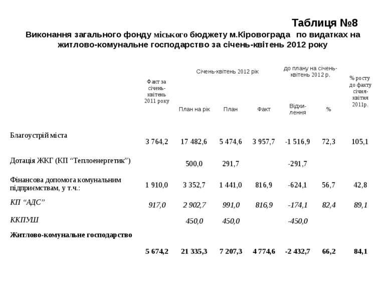 Таблиця №8 Виконання загального фонду міського бюджету м.Кіровограда по видат...