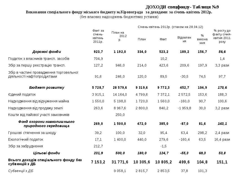 ДОХОДИ спецфонду- Таблиця №9 Виконання спеціального фонду міського бюджету м....
