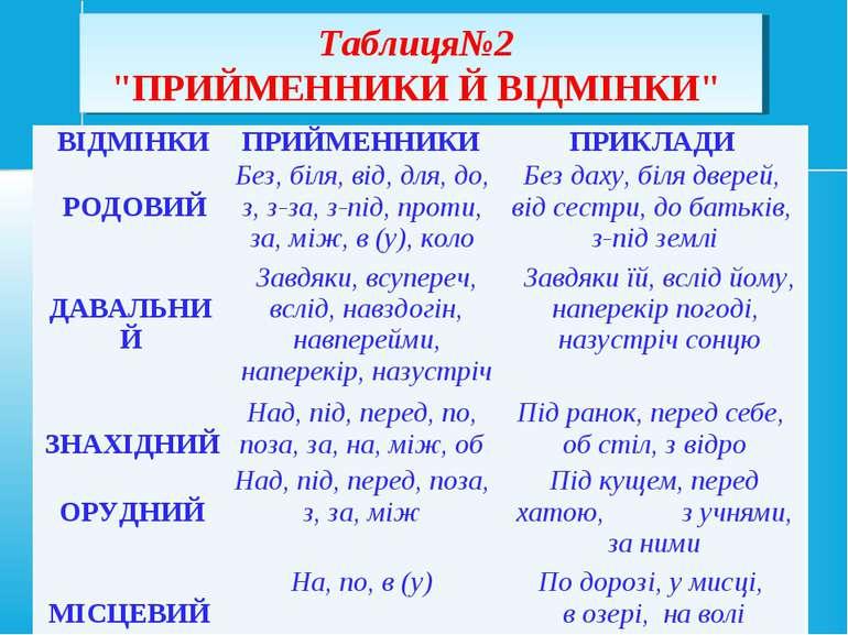 """Таблиця№2 """"ПРИЙМЕННИКИ Й ВІДМІНКИ"""" ВІДМІНКИ ПРИЙМЕННИКИ ПРИКЛАДИ РОДОВИЙ Без,..."""