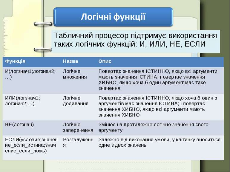 Табличний процесор підтримує використання таких логічних функцій: И, ИЛИ, НЕ,...