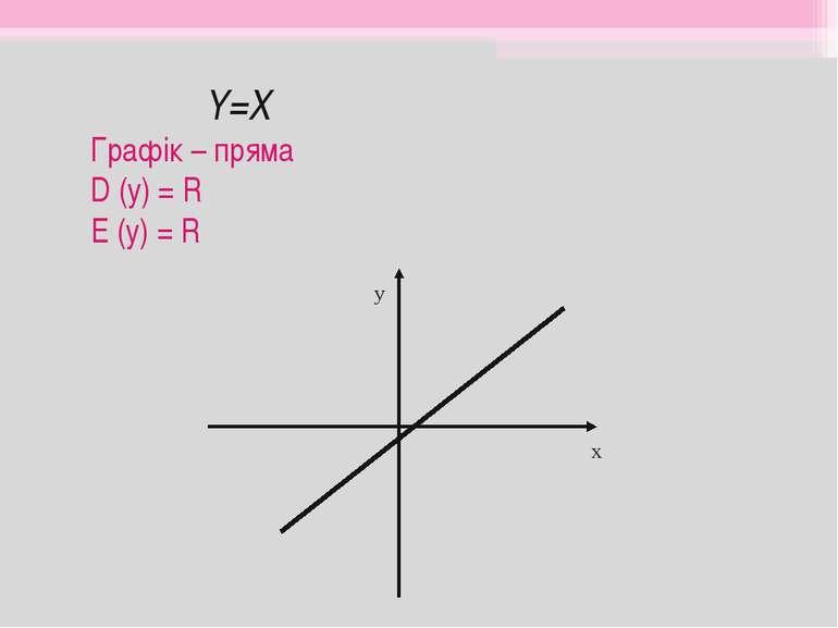Y=X Графік – пряма D (y) = R E (y) = R