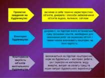 Проектне завдання на будівництво Кошторисна вартість об'єктів капітального бу...