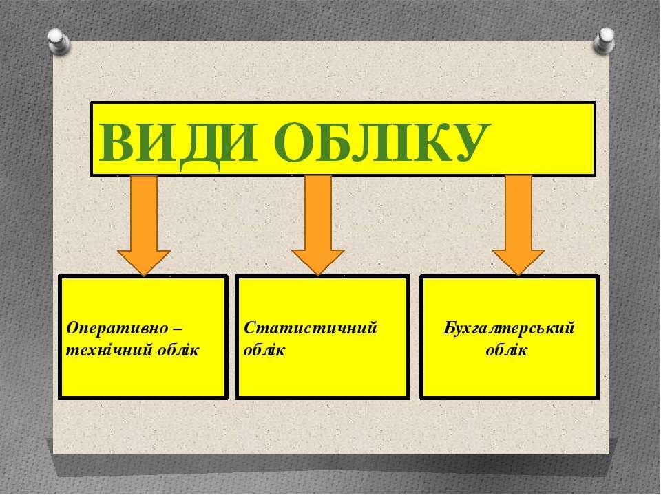 Бухгалтерський облік ВИДИ ОБЛІКУ Статистичний облік Оперативно – технічний облік