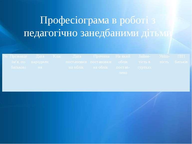 Професіограма в роботі з педагогічно занедбаними дітьми № Прізвищеім'я, побат...