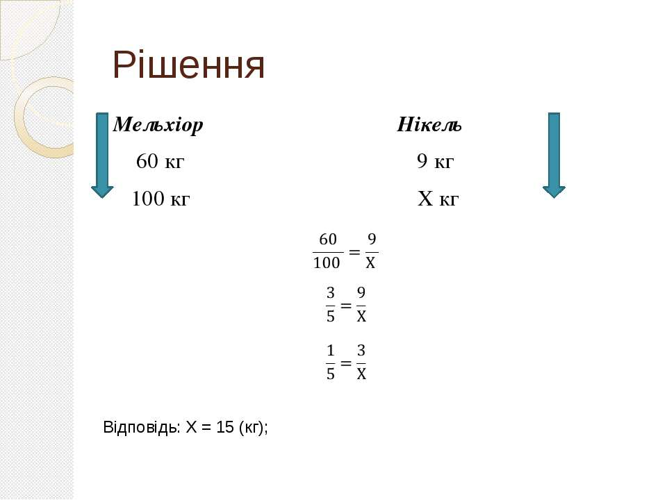 Рішення Мельхіор Нікель 60 кг 9 кг 100 кг Х кг Відповідь: Х = 15 (кг);