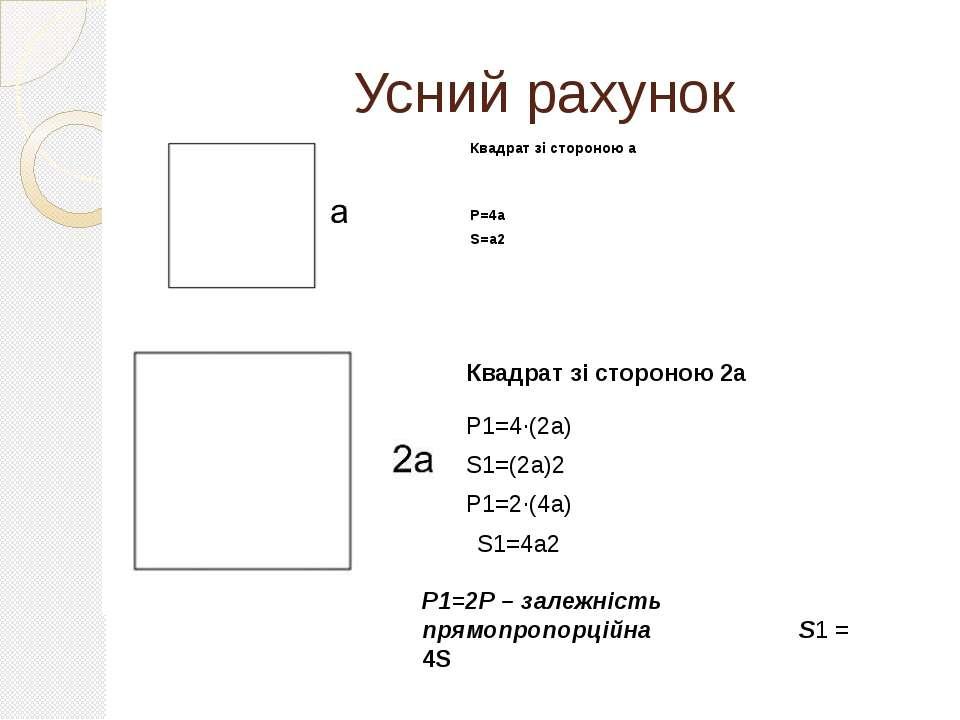 Усний рахунок Квадрат зі стороною а Р=4а S=а2 Квадрат зі стороною 2а Р1=4∙(2...