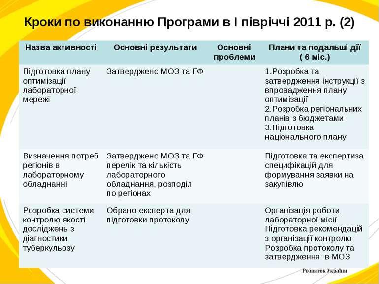 Кроки по виконанню Програми в I півріччі 2011 р. (2) Назва активності Основні...