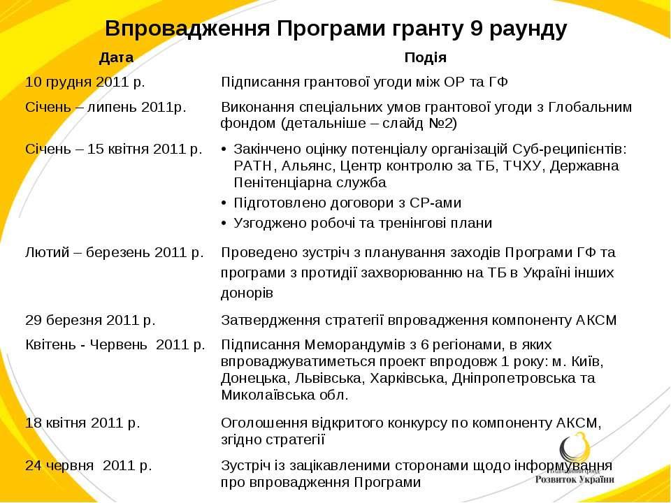 Впровадження Програми гранту 9 раунду Дата Подія 10 грудня 2011 р. Підписання...