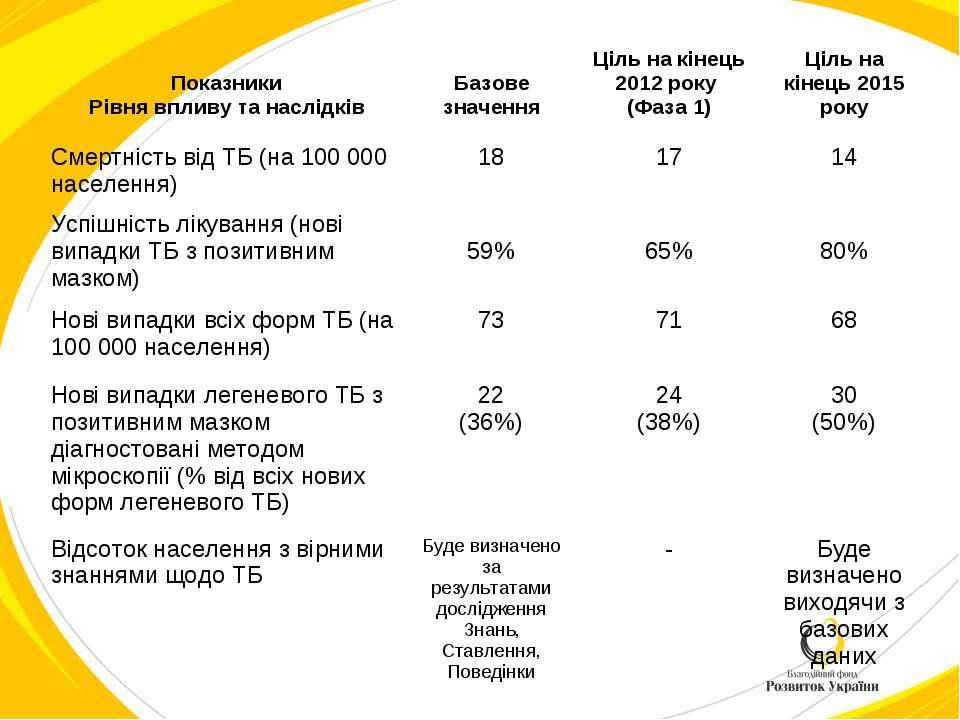 Показники Рівня впливу та наслідків Базове значення Ціль на кінець 2012 року ...
