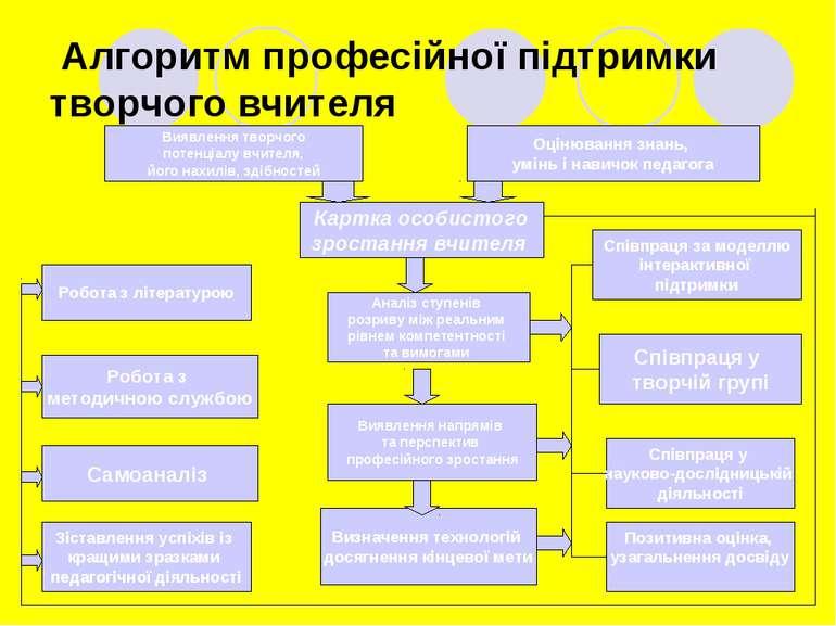 Алгоритм професійної підтримки творчого вчителя Робота з літературою Робота з...
