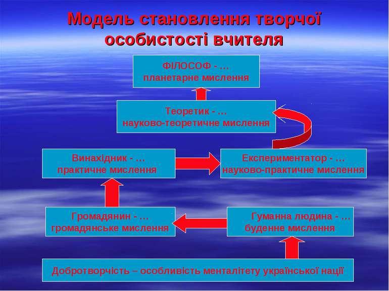 Модель становлення творчої особистості вчителя ФІЛОСОФ - … планетарне мисленн...