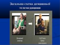 Загальна схема домашньої телемедицини
