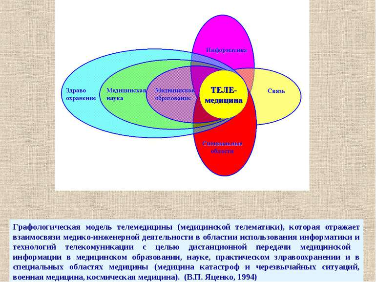 Графологическая модель телемедицины (медицинской телематики), которая отражае...
