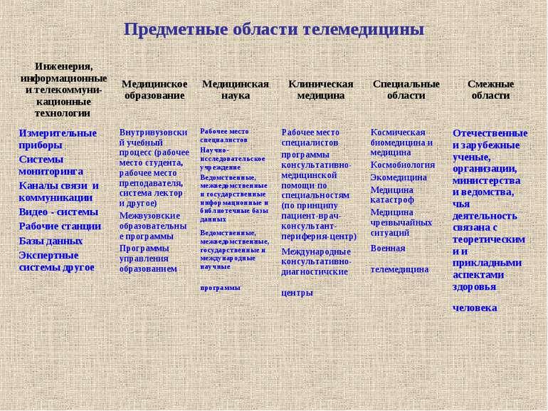 Предметные области телемедицины Инженерия, информационные и телекоммуни-кацио...