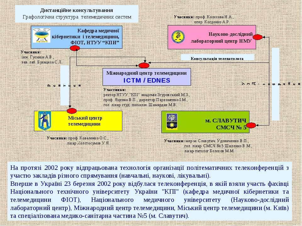 На протязі 2002 року відпрацьована технологія організації політематичних теле...
