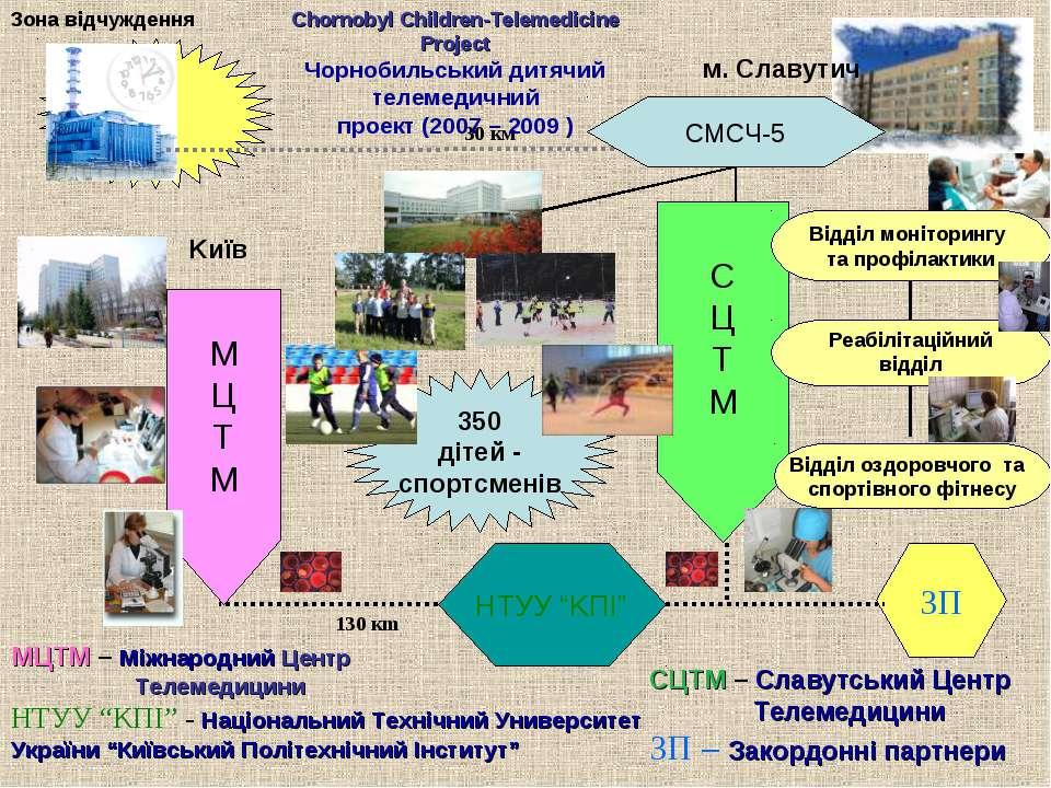 350 дітей - спортсменів Зона відчуждення МЦТМ – Міжнародний Центр Телемедицин...
