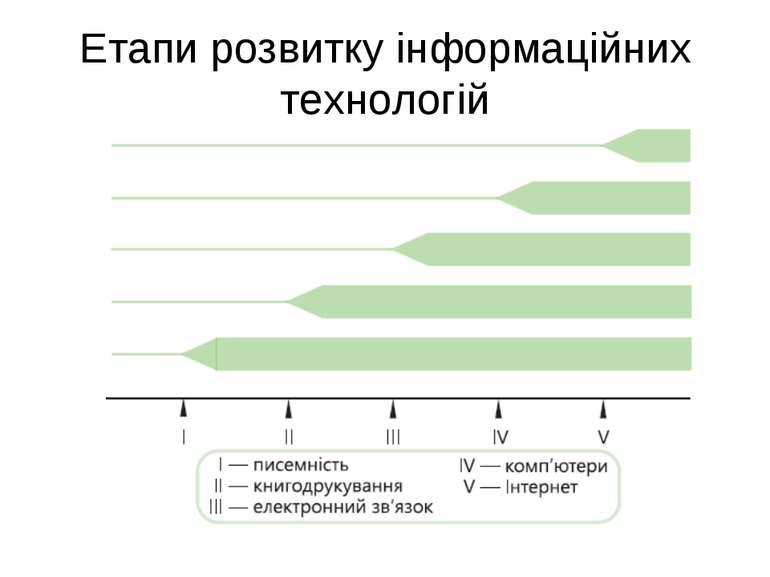 Етапи розвитку інформаційних технологій