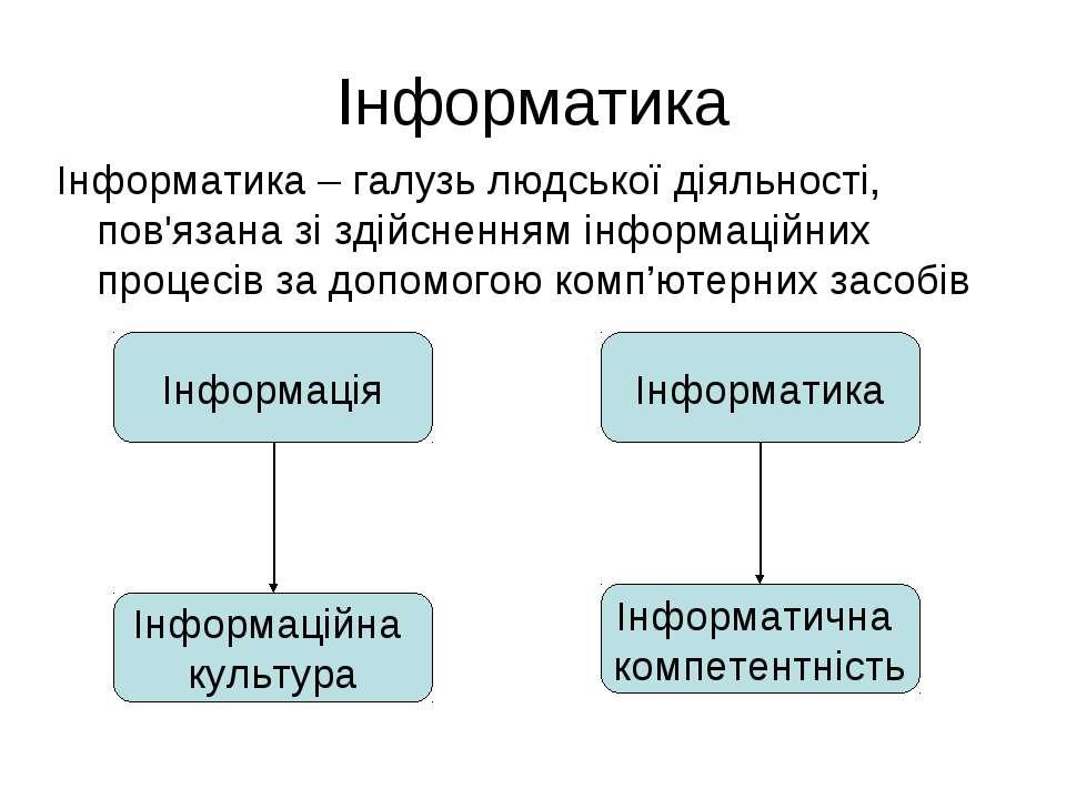 Інформатика Інформатика – галузь людської діяльності, пов'язана зі здійснення...