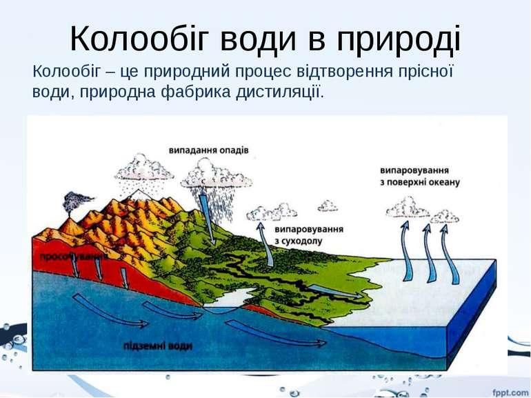 Колообіг води в природі Колообіг – це природний процес відтворення прісної во...