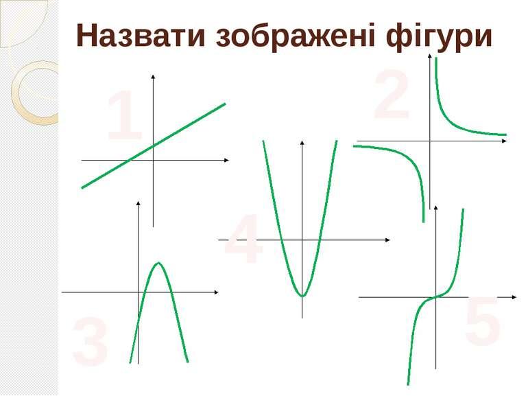Назвати зображені фігури 1 5 4 3 2