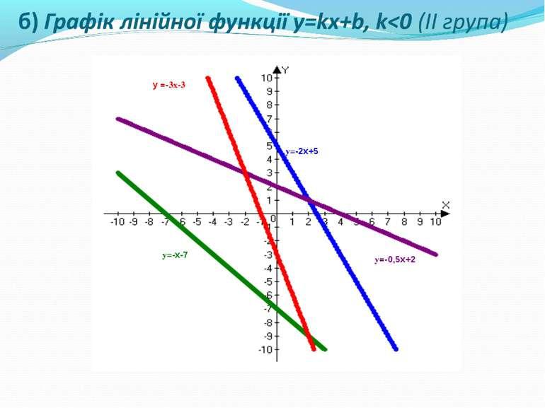 б) Графік лінійної функції y=kx+b, k