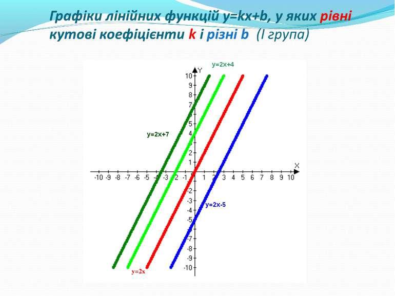 Графіки лінійних функцій y=kx+b, у яких рівні кутові коефіцієнти k і різні b ...