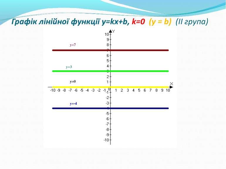 Графік лінійної функції y=kx+b, k=0 (у = b) (ІІ група)