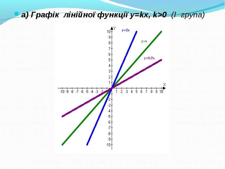 а) Графік лінійної функції y=kx, k>0 (І група)
