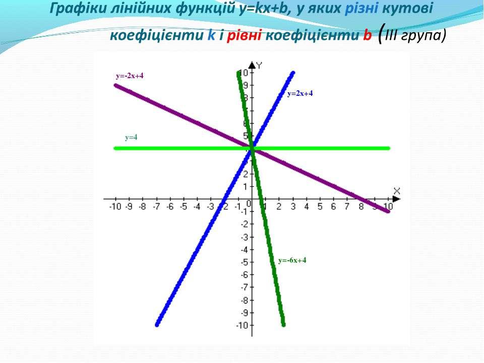 Графіки лінійних функцій y=kx+b, у яких різні кутові коефіцієнти k і рівні ко...