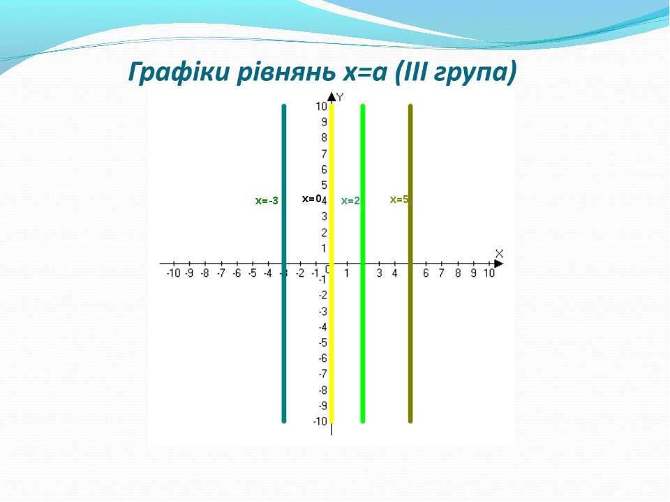 Графіки рівнянь х=а (ІІІ група)