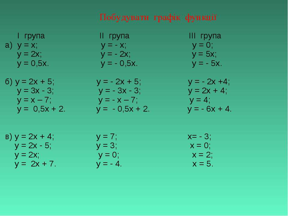 Побудувати графік функції І група ІІ група ІІІ група а) y = x; y = - x; у = 0...