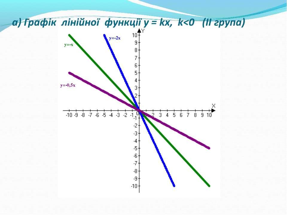 а) Графік лінійної функції у = kх, k