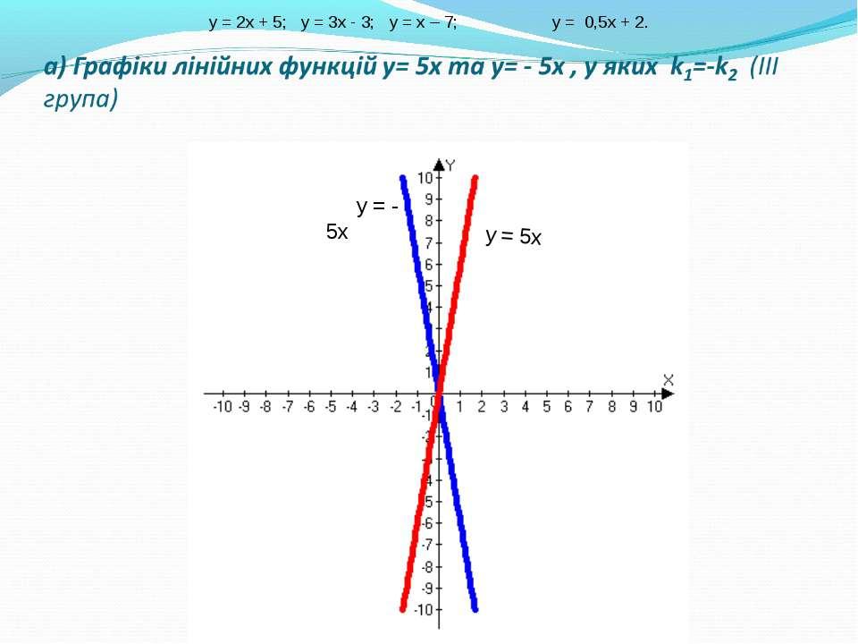 у = 5х у = - 5х y = 2x + 5; y = 3x - 3; y = х – 7; у = 0,5х + 2.