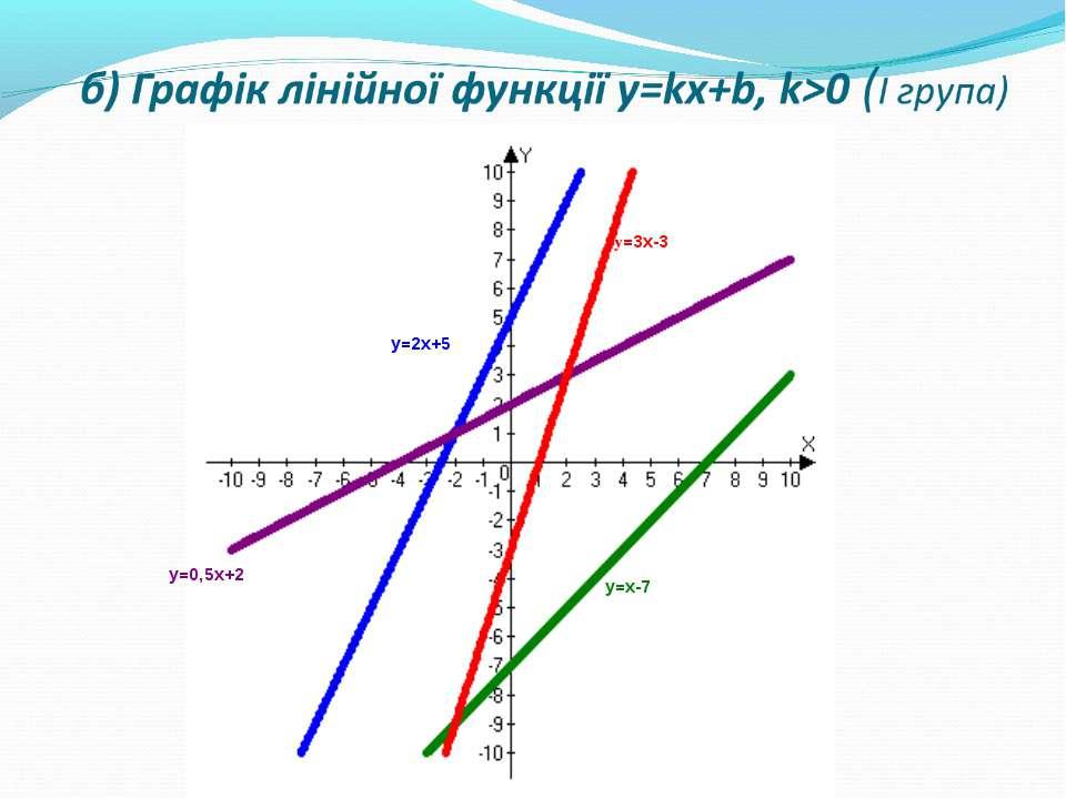 б) Графік лінійної функції y=kx+b, k>0 (І група)