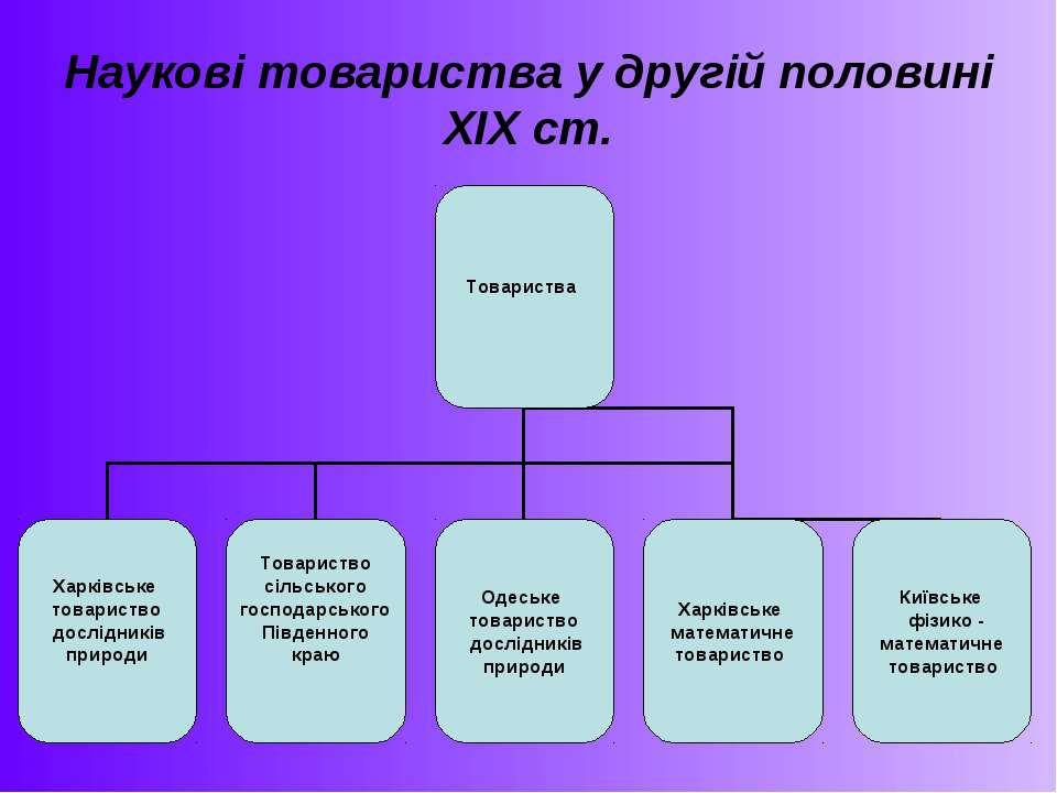 Наукові товариства у другій половині ХІХ ст.