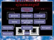 Калейдоскоп кіножанрів