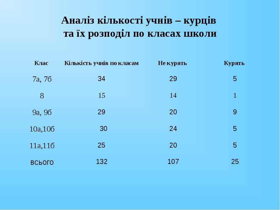 Аналіз кількості учнів – курців та їх розподіл по класах школи Клас Кількість...