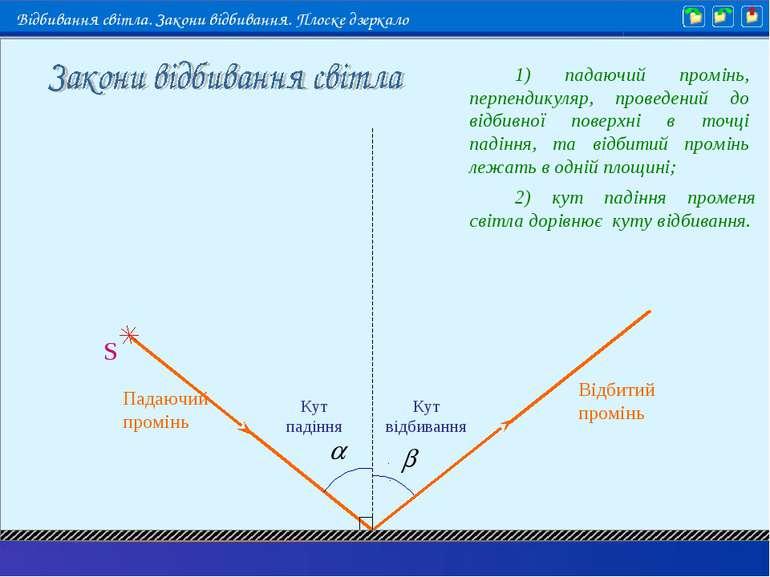 1) падаючий промінь, перпендикуляр, проведений до відбивної поверхні в точці ...