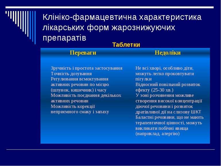 Клініко-фармацевтична характеристика лікарських форм жарознижуючих препаратів...