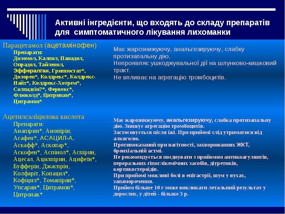 Активні інгредієнти, що входять до складу препаратів для симптоматичного лік...