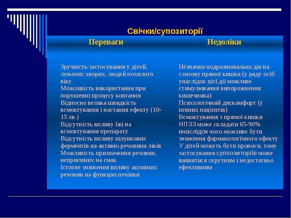 Свічки/супозиторії