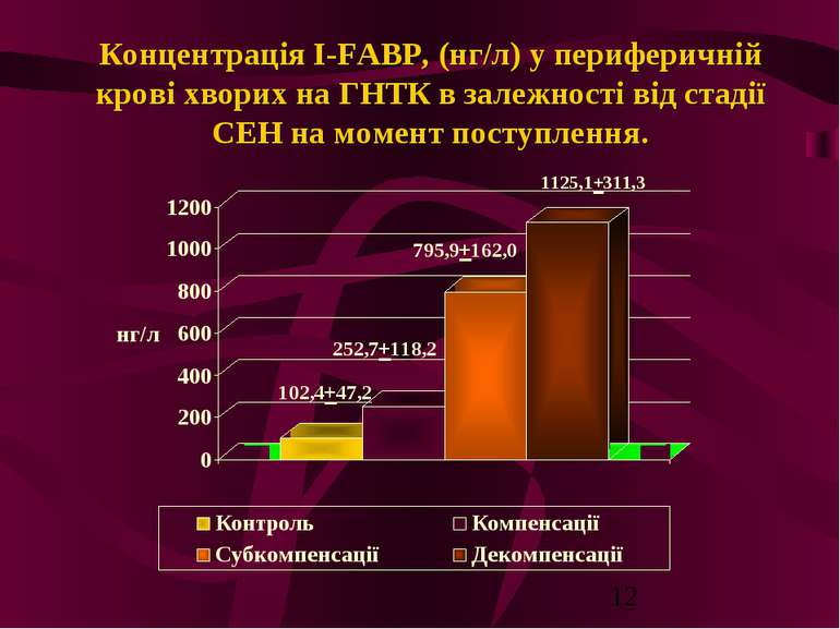 Концентрація I-FABP, (нг/л) у периферичній крові хворих на ГНТК в залежності ...